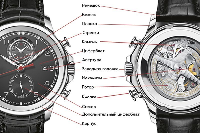 Предтече наручных часов китайские часы наручные мужские недорого